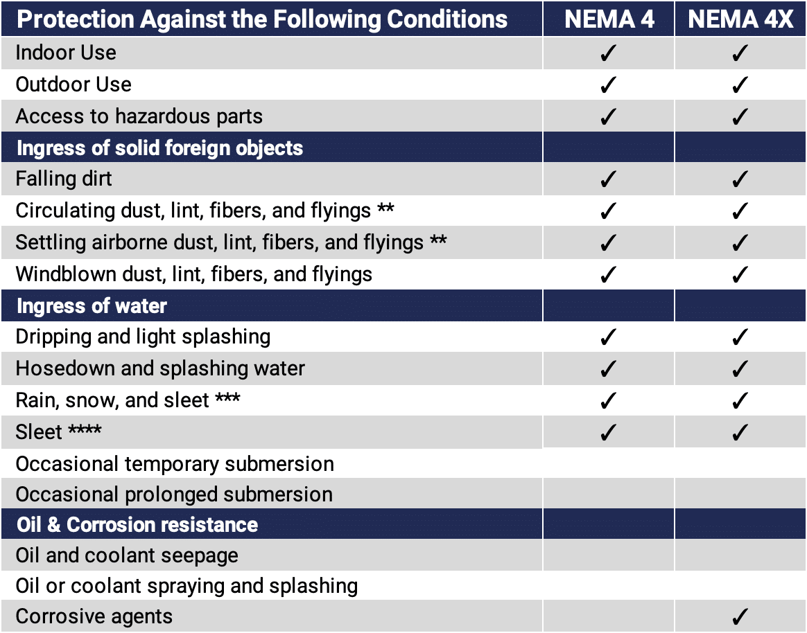 NEMA 4 vs NEMA 4X rating comparison chart