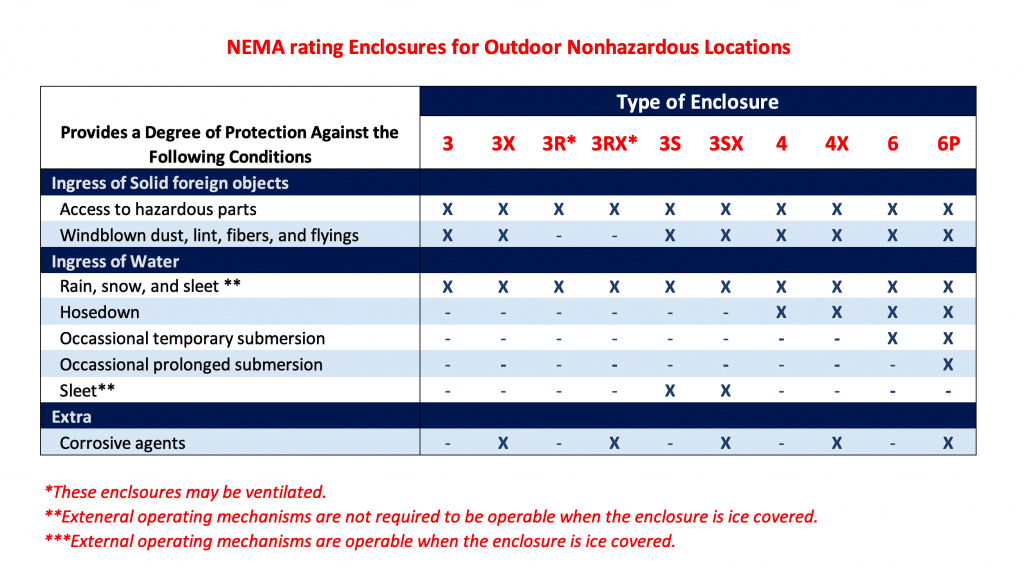 Comparison NEMA Enclosures for Outdoor Nonhazardous Locations